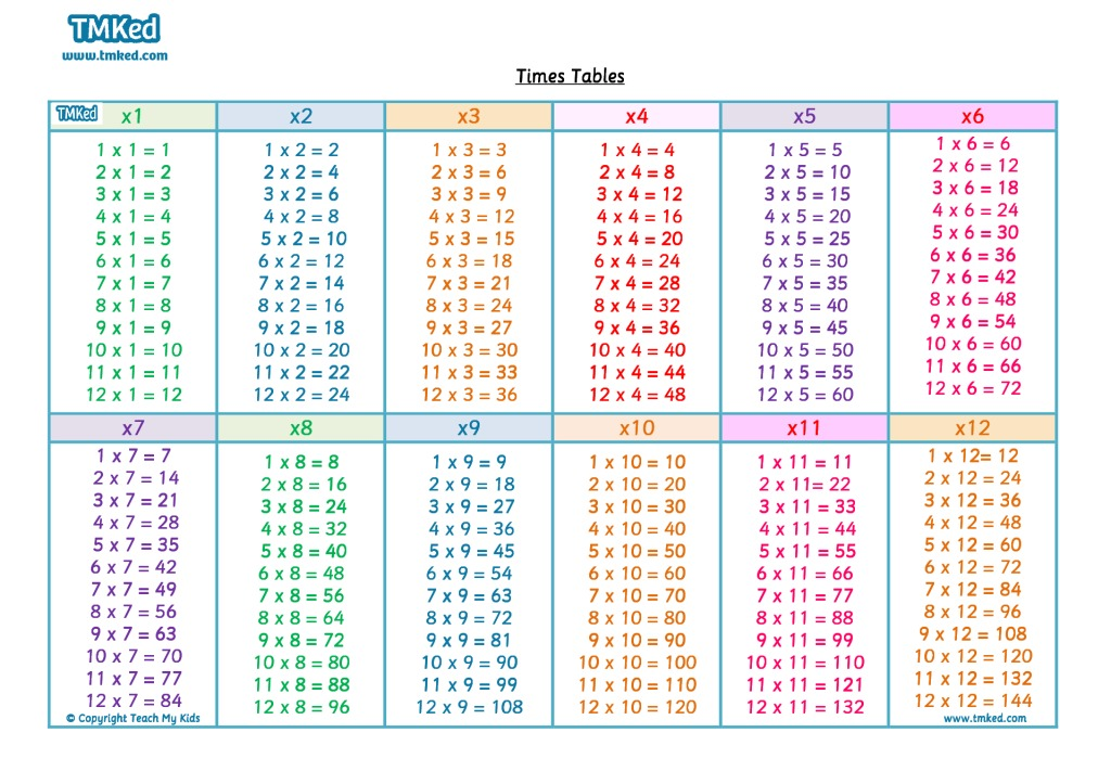 Multiplication times table chart pdf for 6 tables multiplication